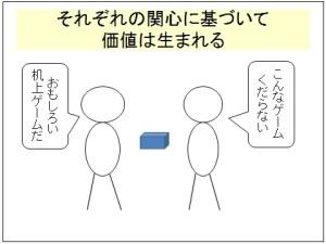 関心相関性の原理1