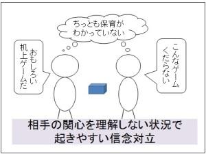関心相関性の原理2