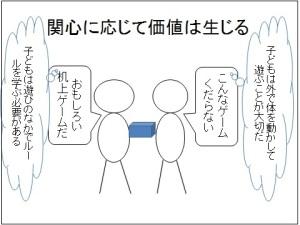 関心相関性の原理3